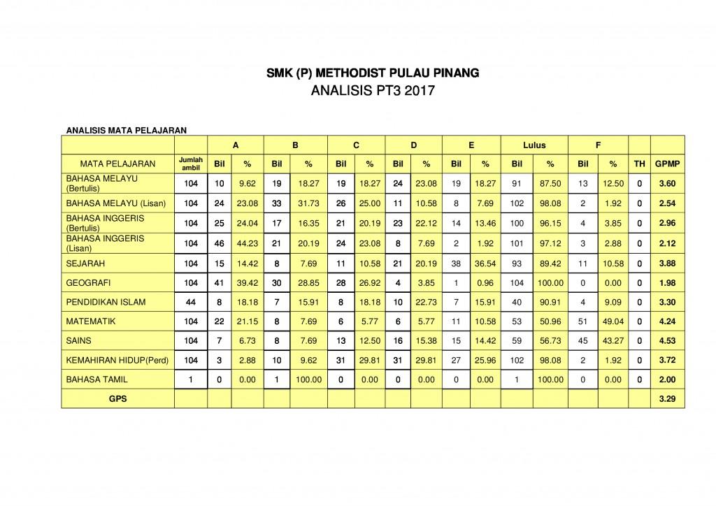 ANALISIS-PT3-2017